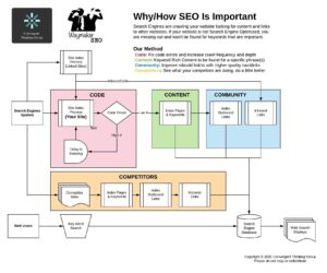 Why SEO is Very Important